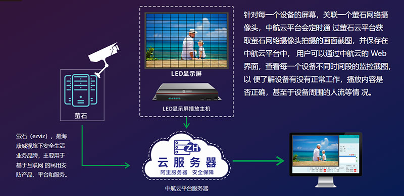 LED显示屏视频监控方案