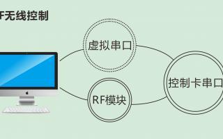 kok代理部软件:解析无线控制LED屏方式